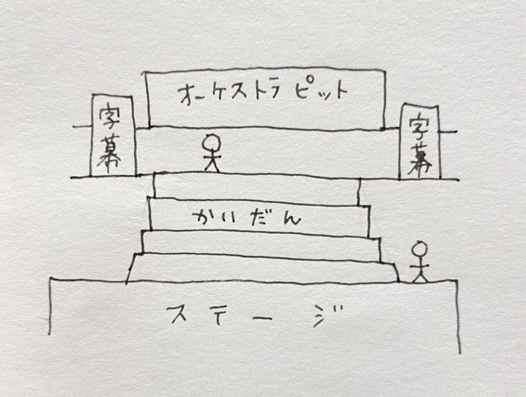 チェスのステージ構成の絵